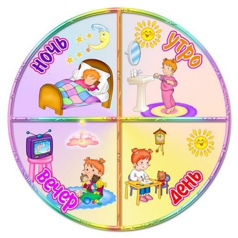 Конспект занятия в детском саду в младшей группе. Тема: «Части суток»