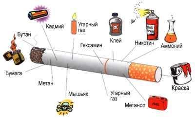 Классный час о вреде курения, 9 класс